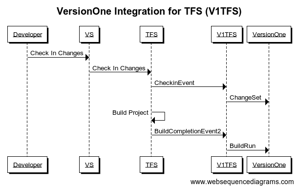 VersionOne Integration for Microsoft TFS