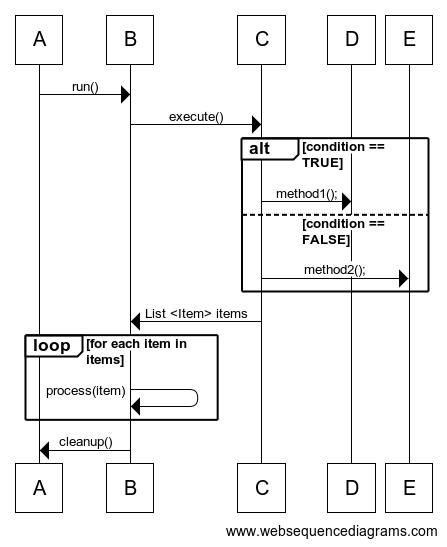 ExampleUmlComplexe1