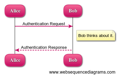 Diagram whats the best uml diagramming tool stack overflow alice bob authentication request note left of bob bob thinks about it bob alice authentication response ccuart Image collections