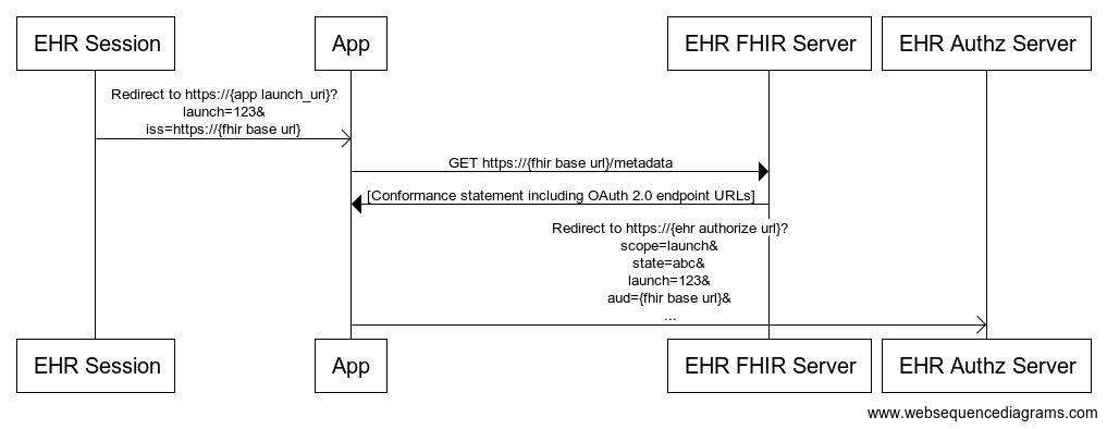 OAuth2 Module - EHR Launch Flow - Projects - OpenMRS Wiki