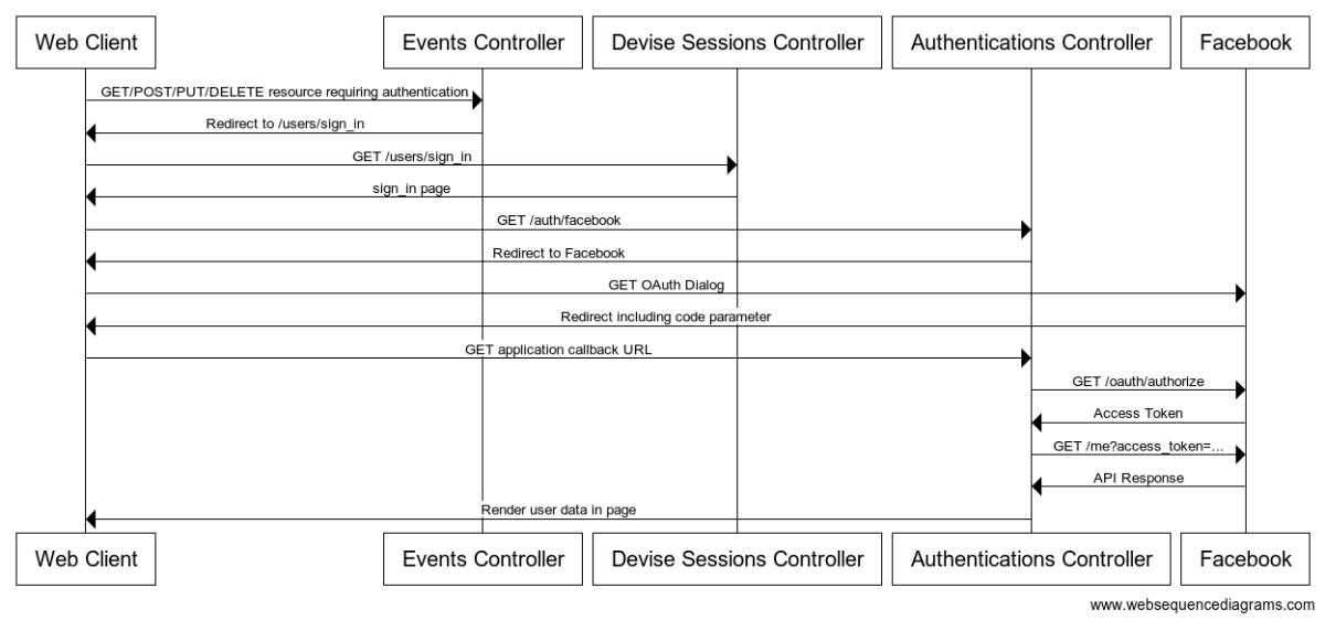 Controller UML