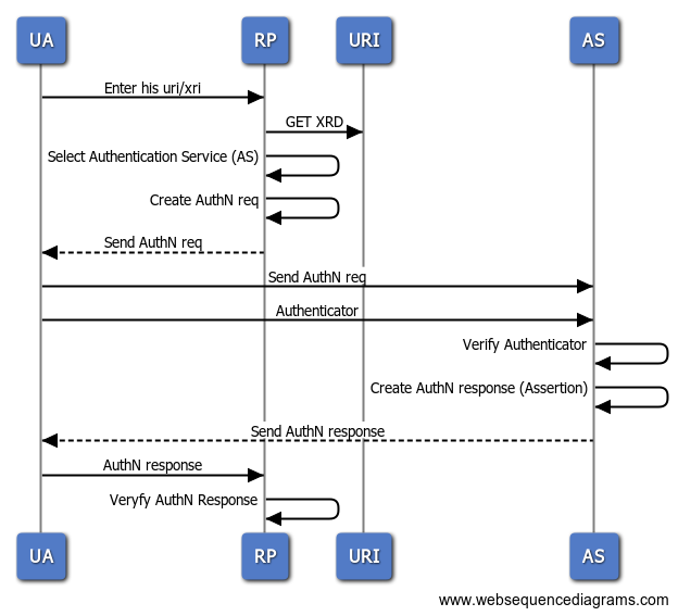 Identity Loss With Openid 20 T Zone