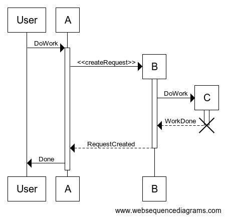 Web Based Uml Sequence Diagram Msc Generator