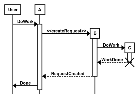 Web Based Uml Sequence Diagram Msc Generator