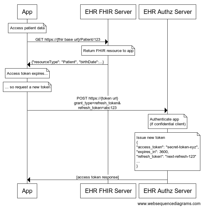 SMART App Launch Framework