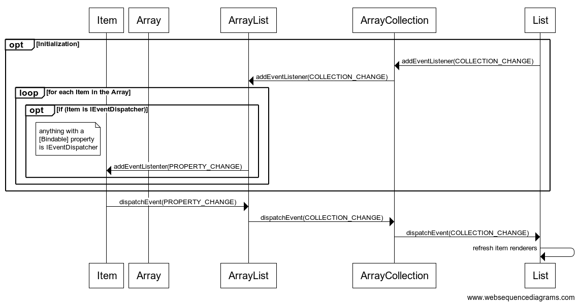 Sequence diagram of the events between Lists, ArrayCollections, ArrayLists, Arrays, and the items in Arrays
