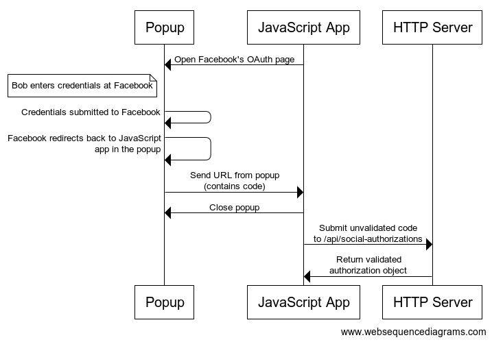 Authentication for Single Page Apps