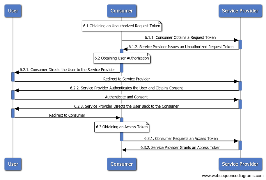 OAuth Sequence Diagram Template