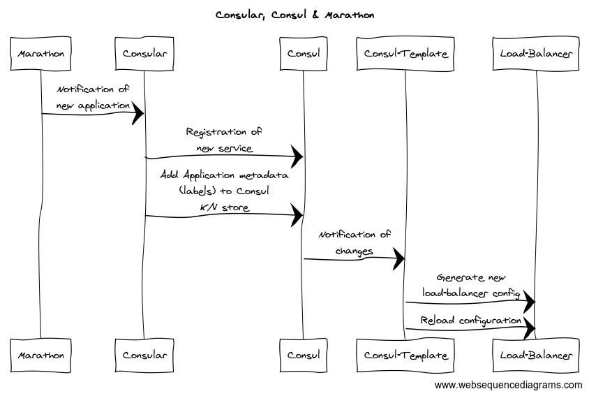 consular sequence diagram