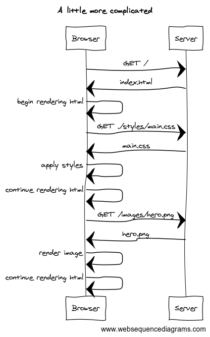 Web Sequence Diagram