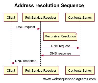 dns sequence