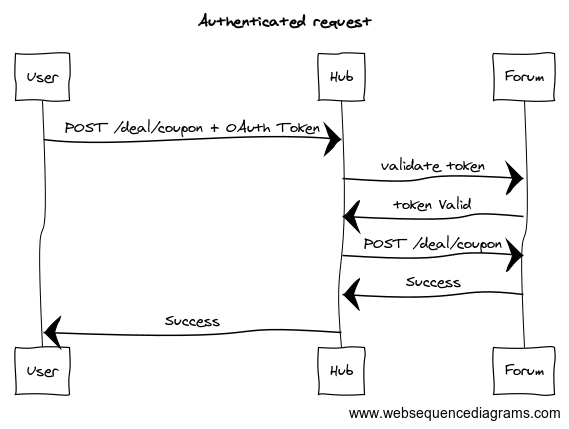 Adding OAuth 2 0 authentication to a RESTful API - Stack