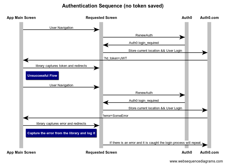 auth0 login flow  sequence diagram