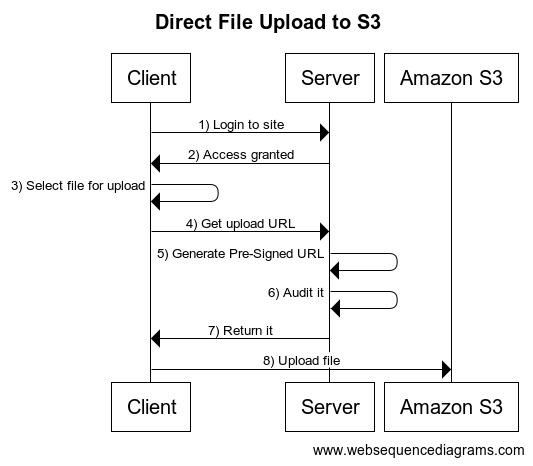 AWS upload file from client to S3 - Stack Overflow