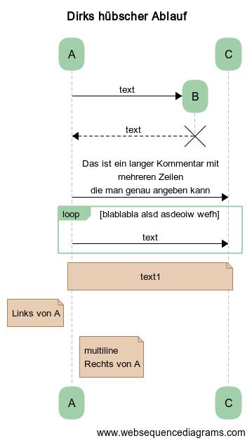 Beispiel von websequencediagrams.com
