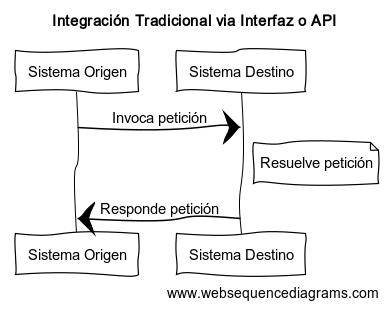 Integración Tradicional via API