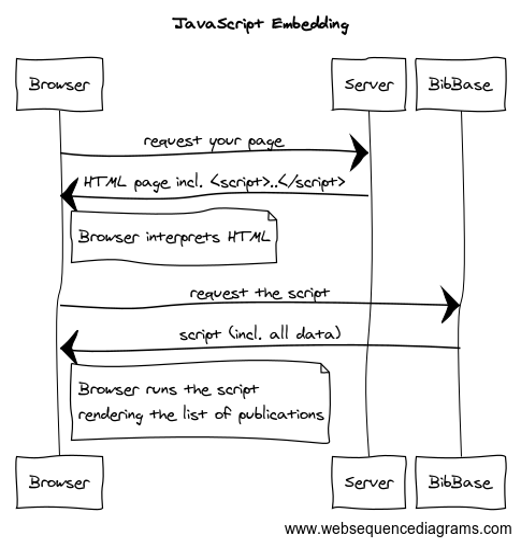 BibBase: Documentation