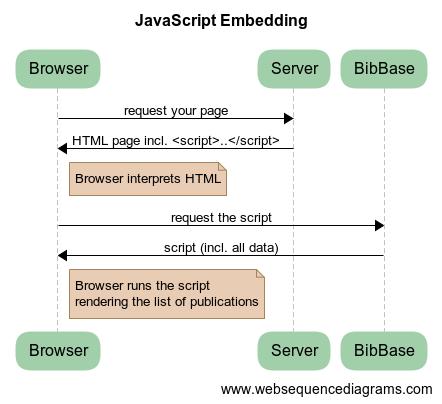 BibBase's JavaScript control flow