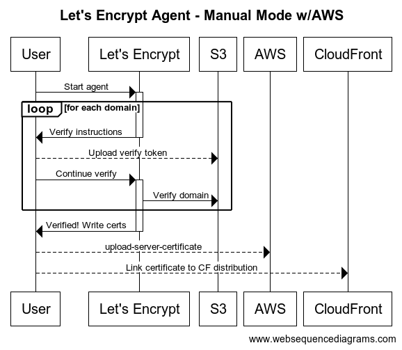 Securing AWS CloudFront with Free SSL Certificates from Let\'s ...