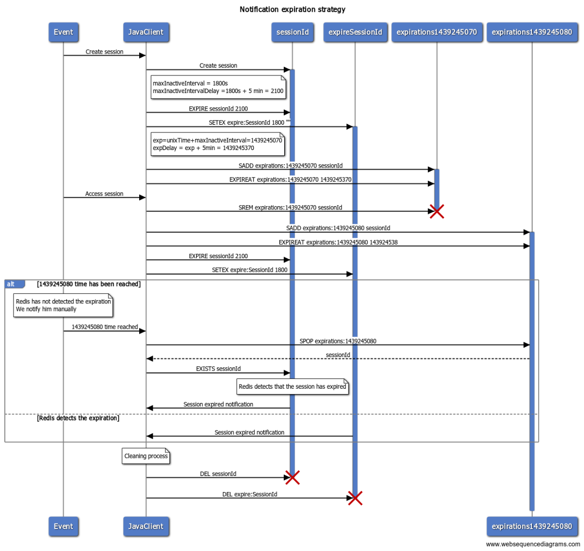 Notification expiration strategy sequence diagram