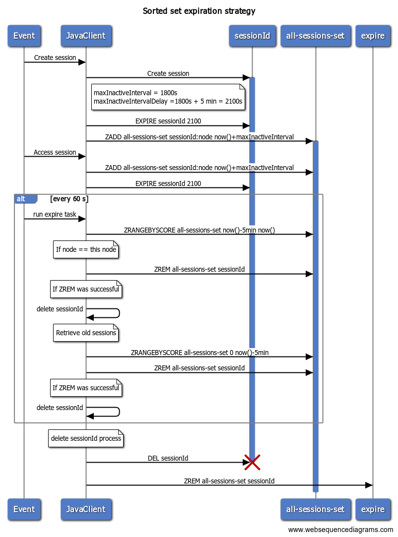 Sorted set expiration strategy sequence diagram