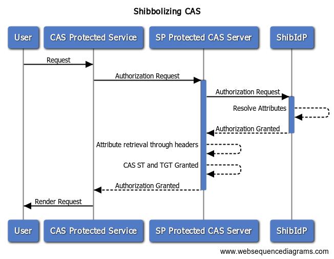 shibbolize a cas server shibboleth 2 shibboleth wiki