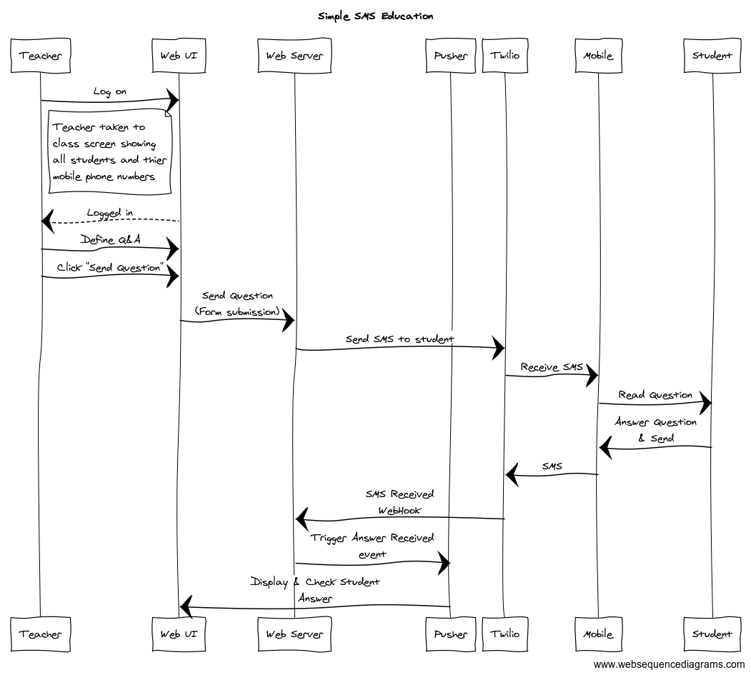 Simple SMS Education sequence diagram