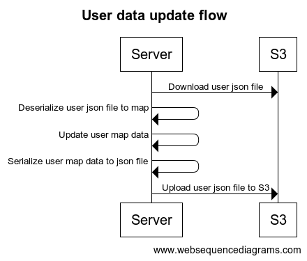 User data flow