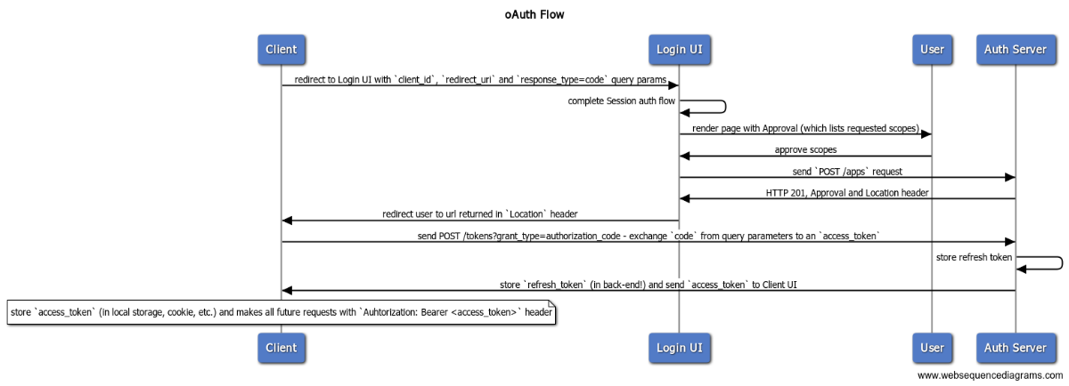 Github edenlabllcmithrilapi authentication and role management oauth sequence malvernweather Gallery