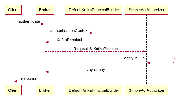 Active Directory group based authorization for Apache Kafka