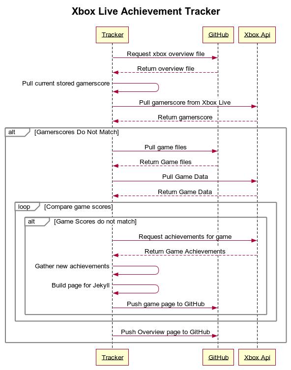 Xbox Tracker Logic