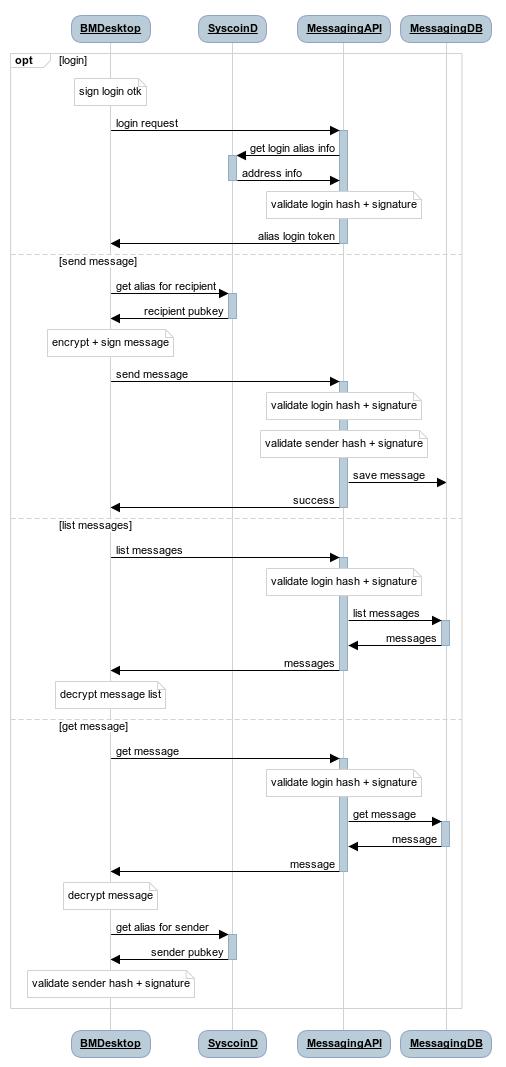 MessagingAPI Process Flow