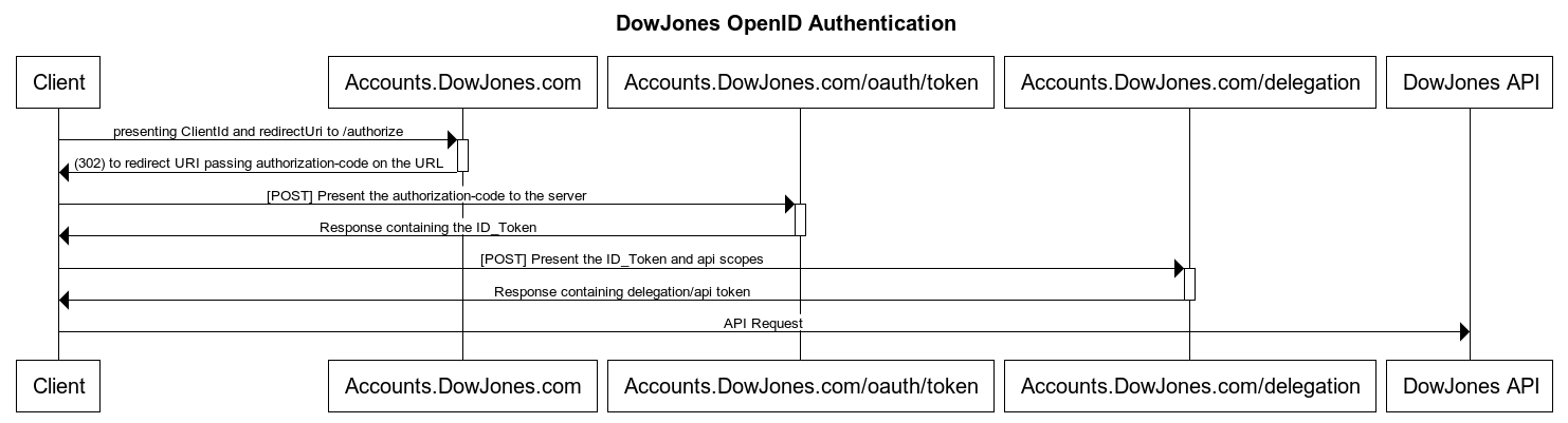 DowJones Authentication Sequence Diagram